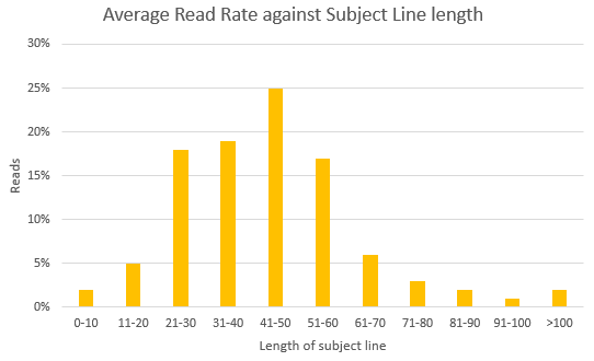 email marketing subject line length read rate